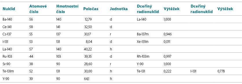 sedlarova-tabulka-1