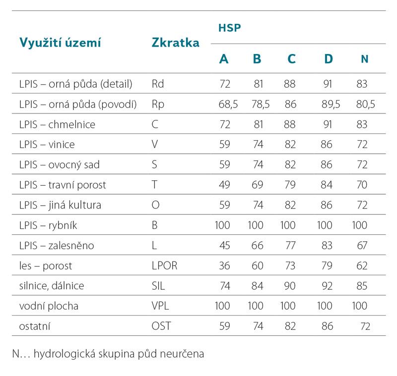 Stehlik-tabulka-1